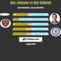 Ben Johnson vs Ben Chilwell h2h player stats