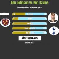 Ben Johnson vs Ben Davies h2h player stats