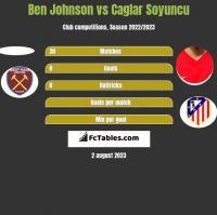 Ben Johnson vs Caglar Soyuncu h2h player stats