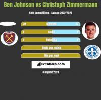 Ben Johnson vs Christoph Zimmermann h2h player stats