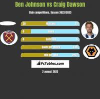 Ben Johnson vs Craig Dawson h2h player stats