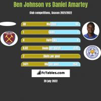 Ben Johnson vs Daniel Amartey h2h player stats