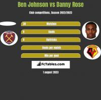 Ben Johnson vs Danny Rose h2h player stats