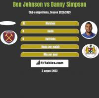 Ben Johnson vs Danny Simpson h2h player stats