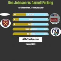 Ben Johnson vs Darnell Furlong h2h player stats