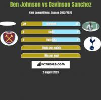 Ben Johnson vs Davinson Sanchez h2h player stats