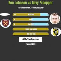 Ben Johnson vs Davy Proepper h2h player stats