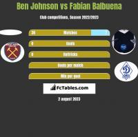 Ben Johnson vs Fabian Balbuena h2h player stats