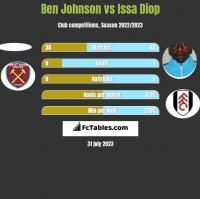 Ben Johnson vs Issa Diop h2h player stats