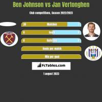 Ben Johnson vs Jan Vertonghen h2h player stats
