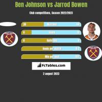 Ben Johnson vs Jarrod Bowen h2h player stats