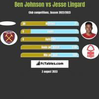 Ben Johnson vs Jesse Lingard h2h player stats