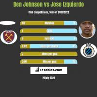 Ben Johnson vs Jose Izquierdo h2h player stats