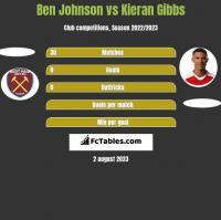 Ben Johnson vs Kieran Gibbs h2h player stats