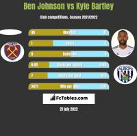 Ben Johnson vs Kyle Bartley h2h player stats
