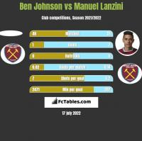 Ben Johnson vs Manuel Lanzini h2h player stats