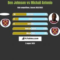 Ben Johnson vs Michail Antonio h2h player stats