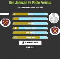 Ben Johnson vs Pablo Fornals h2h player stats