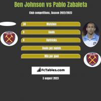 Ben Johnson vs Pablo Zabaleta h2h player stats