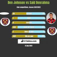 Ben Johnson vs Said Benrahma h2h player stats