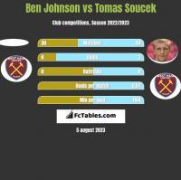 Ben Johnson vs Tomas Soucek h2h player stats