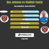 Ben Johnson vs Vladimir Coufal h2h player stats