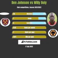 Ben Johnson vs Willy Boly h2h player stats
