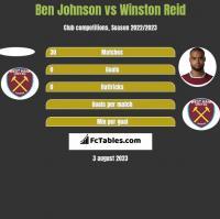 Ben Johnson vs Winston Reid h2h player stats