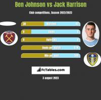 Ben Johnson vs Jack Harrison h2h player stats