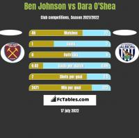 Ben Johnson vs Dara O'Shea h2h player stats
