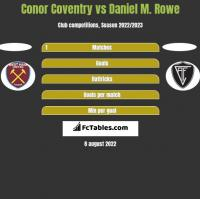Conor Coventry vs Daniel M. Rowe h2h player stats