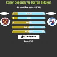 Conor Coventry vs Darren Oldaker h2h player stats