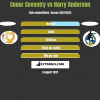 Conor Coventry vs Harry Anderson h2h player stats