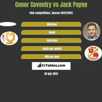 Conor Coventry vs Jack Payne h2h player stats