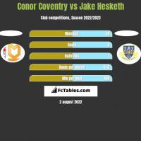 Conor Coventry vs Jake Hesketh h2h player stats