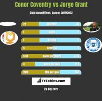 Conor Coventry vs Jorge Grant h2h player stats