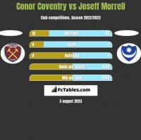 Conor Coventry vs Joseff Morrell h2h player stats