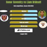 Conor Coventry vs Liam Bridcutt h2h player stats