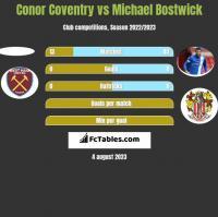 Conor Coventry vs Michael Bostwick h2h player stats