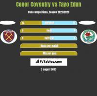 Conor Coventry vs Tayo Edun h2h player stats
