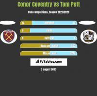 Conor Coventry vs Tom Pett h2h player stats