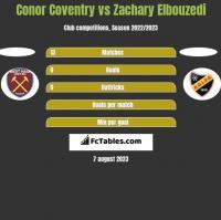 Conor Coventry vs Zachary Elbouzedi h2h player stats