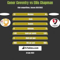 Conor Coventry vs Ellis Chapman h2h player stats