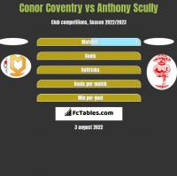 Conor Coventry vs Anthony Scully h2h player stats
