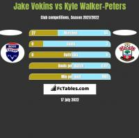 Jake Vokins vs Kyle Walker-Peters h2h player stats