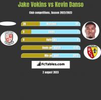 Jake Vokins vs Kevin Danso h2h player stats