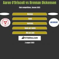 Aaron O'Driscoll vs Brennan Dickenson h2h player stats