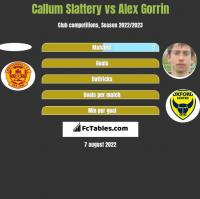 Callum Slattery vs Alex Gorrin h2h player stats
