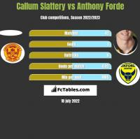 Callum Slattery vs Anthony Forde h2h player stats
