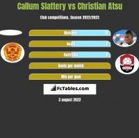 Callum Slattery vs Christian Atsu h2h player stats